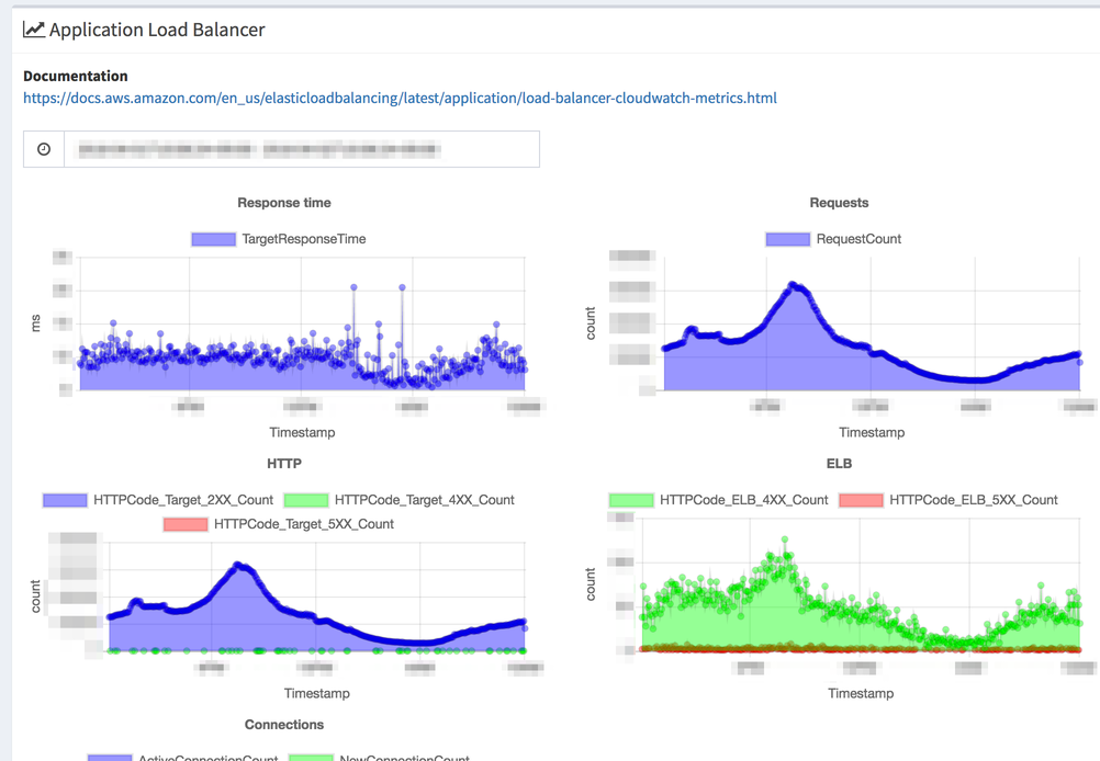 hako-console ELB metrics page